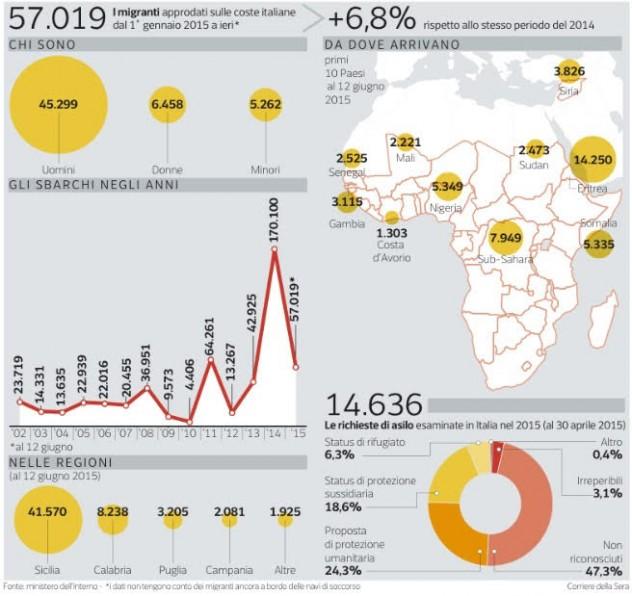 dati_migranti