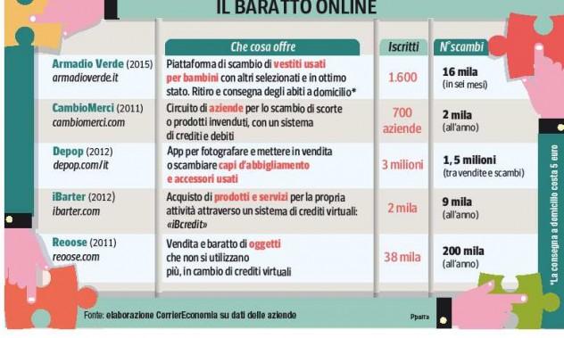baratto_online
