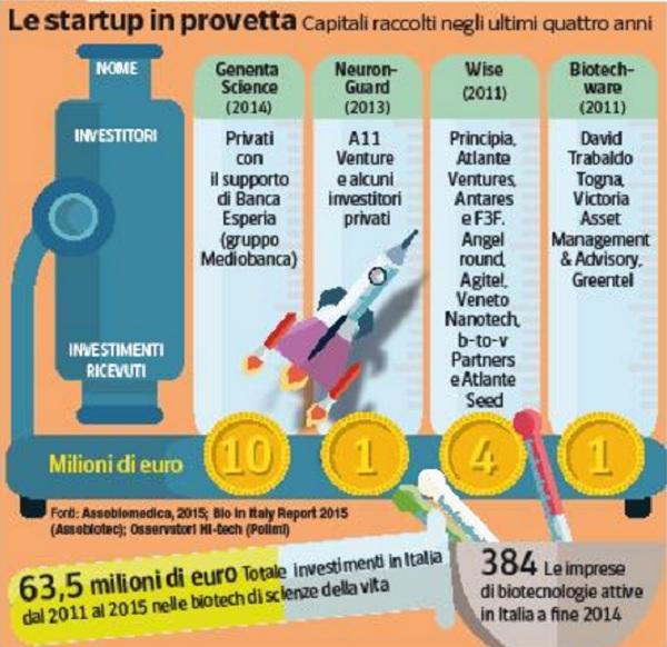 startup-provetta