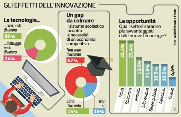 millenials-innovazione