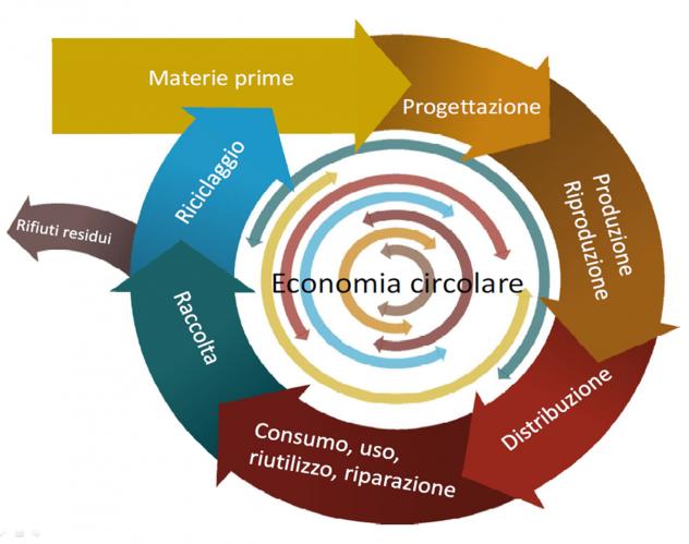 economia-circolare