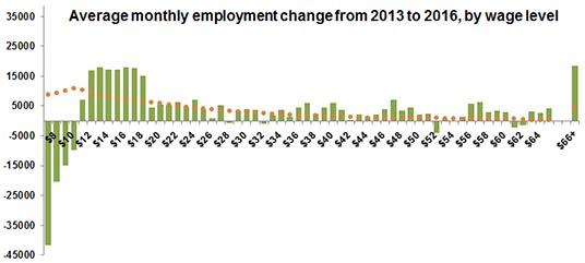 Wage-level-2013-2016-1 copy