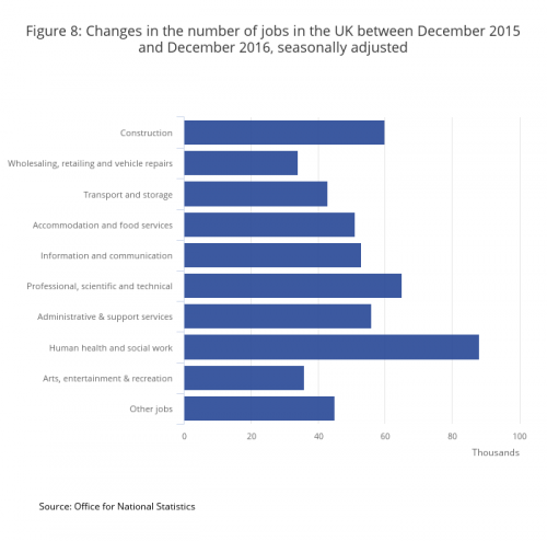 Figure 8- Changes in the number of jobs in the UK between December 2015 and December 2016, seasonally adjusted