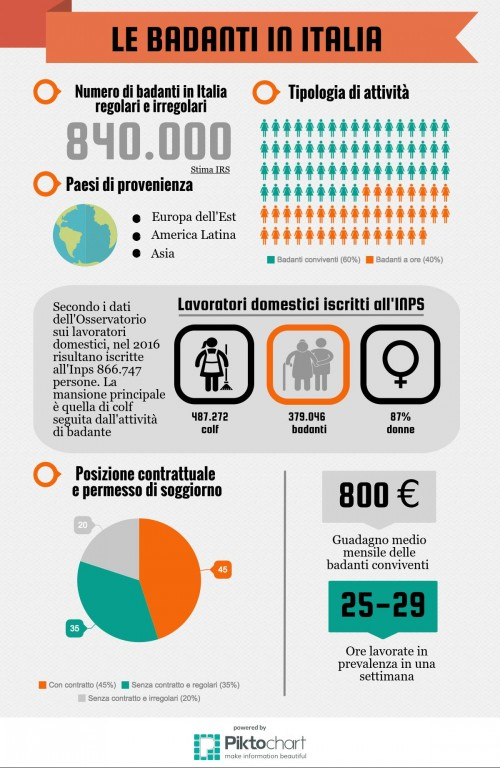 1c_Infografica-badanti
