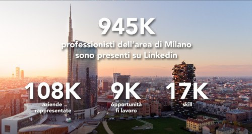 Milan Economic Graph 2017