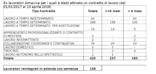 (Tipo di contratto di lavoro attuale degli ex dipendenti Almaviva Roma)