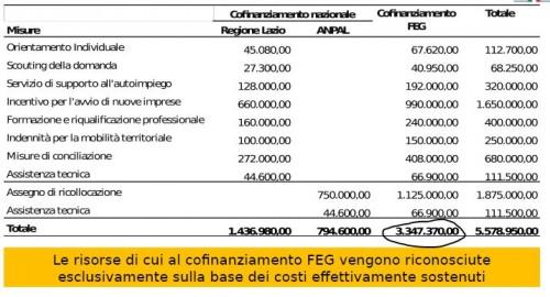 (I costi per il reinserimento lavorativo degli ex dipendenti Almaviva)