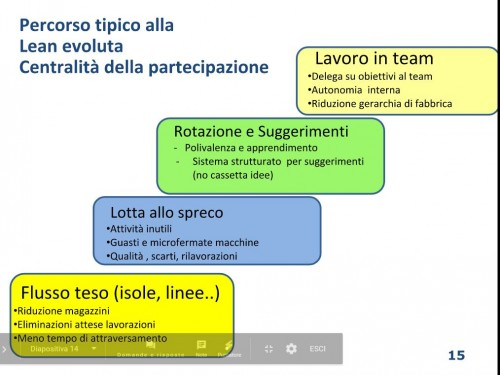 (Una slide presentata dal prof. Pero a Milano: esempio di organizzazione innovativa del lavoro in azienda)