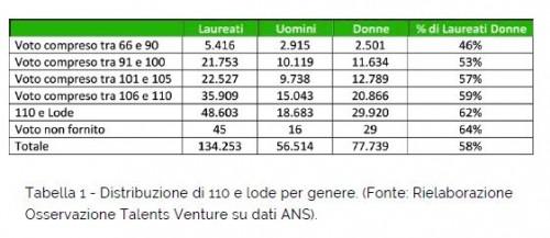 (Fonte: Osservatorio Talents Venture - Manovra del Governo: Bonus 110 L)