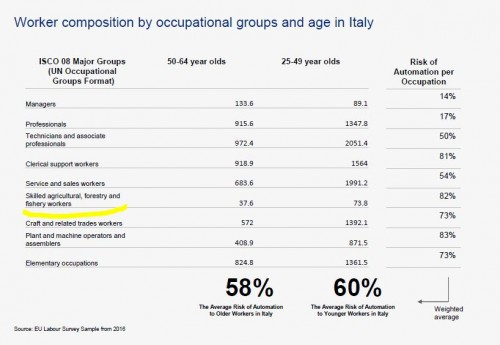 (Fonte The Twin treats of Aging and Automation - Italy Briefing)
