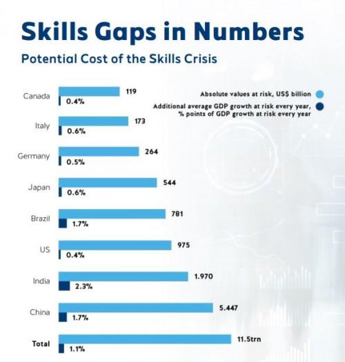 (Quanto ci costa l'inerzia sulla formazione e le competenze dei lavoratori? Fonte Accenture-Report WMF 2019)