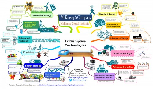 mckinsey-global-institute-12-disruptive-technologies_5277d72d35513_w1500