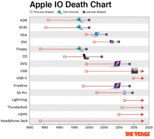 apple-input-chart