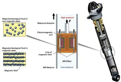 schema di funzionamento di una sospensione magnetoreologica Audi