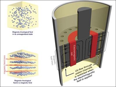 Generazione di un campo magnetico in un cilindro e relativa disposizione del metallo disperso nel fluido.