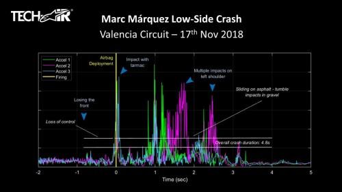 Il grafico che fotografa la caduta di Marquez in prova a Valencia 2018