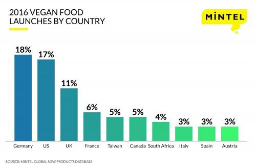 I prodotti vegan lanciati nel 2016 nei vari Paesi