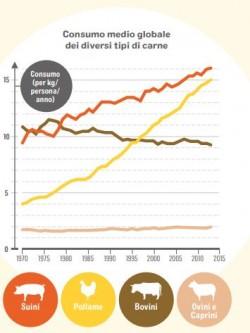 La crescita del consumo di carne nel mondo