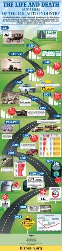 La timeline dell'industria dell'auto