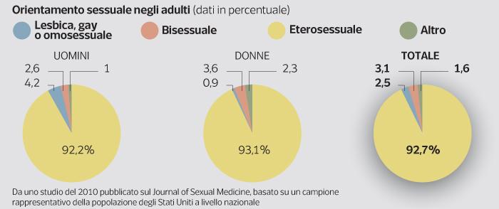 Gay Nel Mondo Percentuale