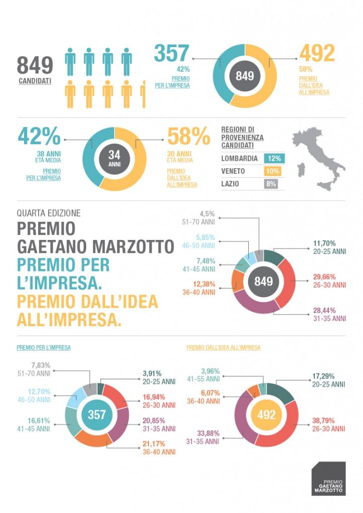 Premio Gaetano Marzotto 2014 - Infografica