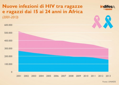 page-45 HIV