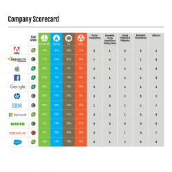 Clicking Clean Report Graphic - Company Scorecard