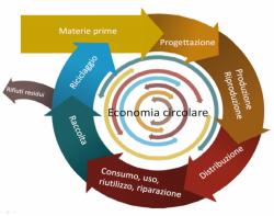 economia-circolare-632x499