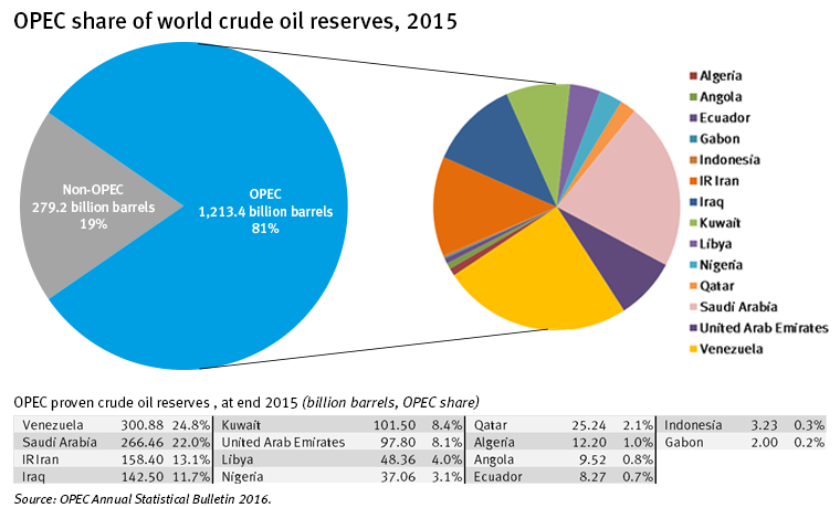 GRAPH OPEC share of world crude oil reserves 2015