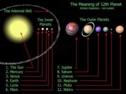 nibiru_planets