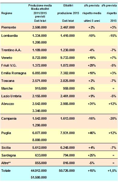 I dati della produzione di vino (Assoenologi)