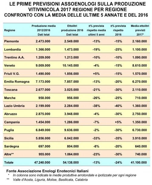 Le previsioni di Assoenologi sulla vendemmia 2017