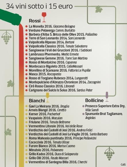34 vini sotto i 15 euro