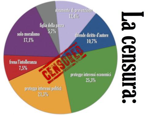 La censura vista dalla rete nelle sue funzioni positive ed effetti negativi