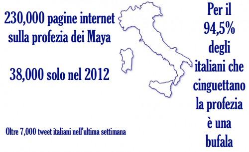 La profezia dei Maya su Internet