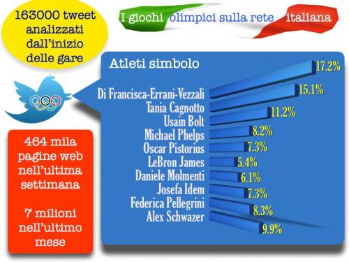 I giochi olimpici di Londra 2012 visti dalla rete italiana