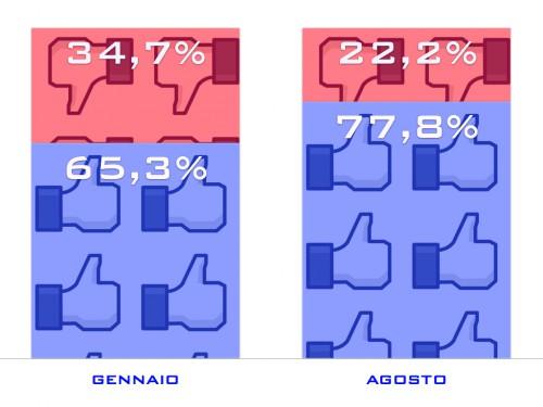Gradimento complessivo di Facebook Timeline. Per agosto solo dato italiano.