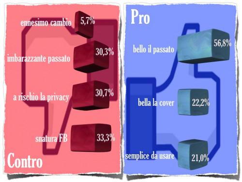 Pro e Contro del nuovo diario di Facebook (dato italiano)
