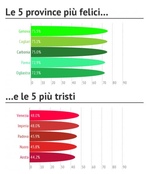 Le Capitali Della Felicita In Italia Genova E Cagliari Ma Se
