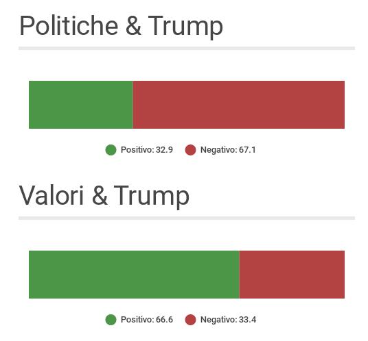 Politiche & Valori