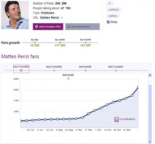 L'andamento di Matteo Renzi su Twitter negli ultimi sei mesi